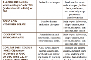 chemicals to avoid 1